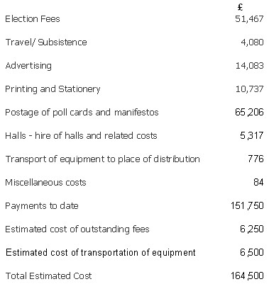 2006 Election Cost